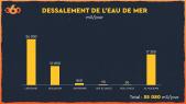 Infographie. Dessalement de l'eau de mer au Maroc
