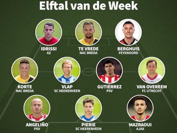 Equipe-type de l'Eredivisie 15e journée
