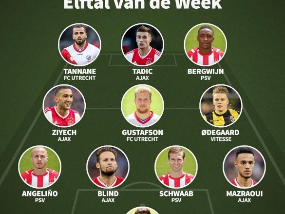 Equipe-type de l'Eredivisie 16e journée