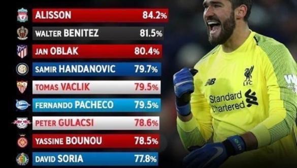 Meilleurs gardiens du TOP 5 (Bounou)