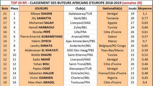Top 20 des buteurs africains