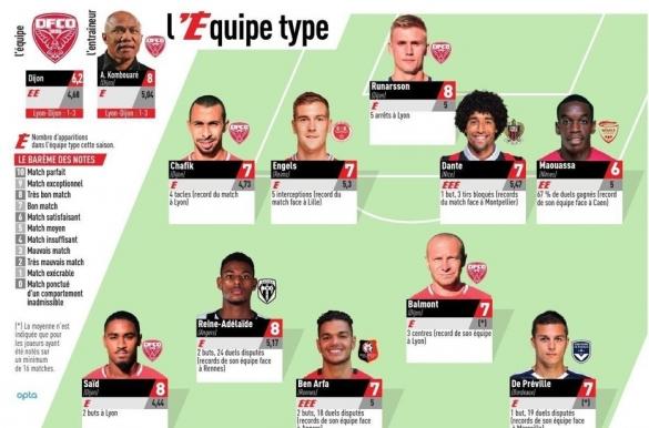 Equipe-type de la 31e journée de Ligue 1