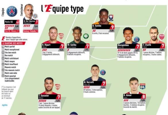 Equipe-type de la 33e journée de Ligue 1