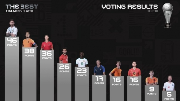 votes FIFA The Best