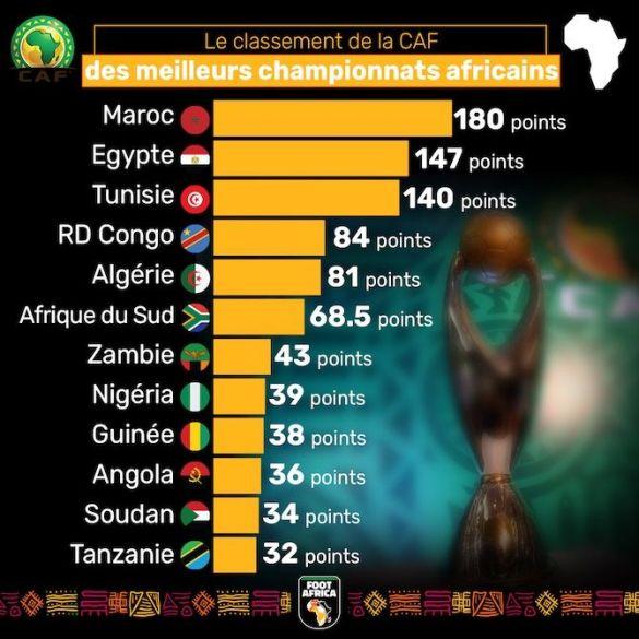 Classement de la CAF